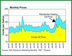 Bucks County Pa Heating Oil Amp Fuel Oil Prices
