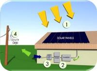 Solar PV Electric System
